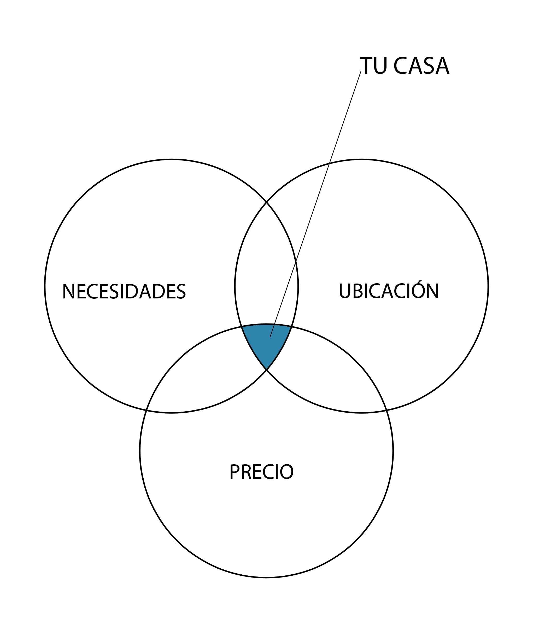 Diagrama para encontrar casa